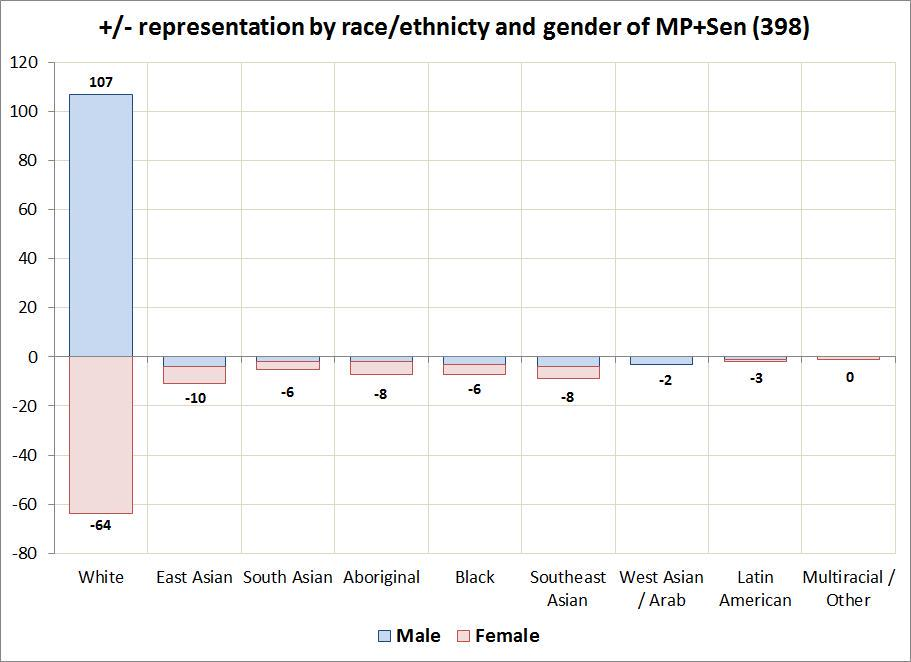Gender and ethnic representation of Parliament