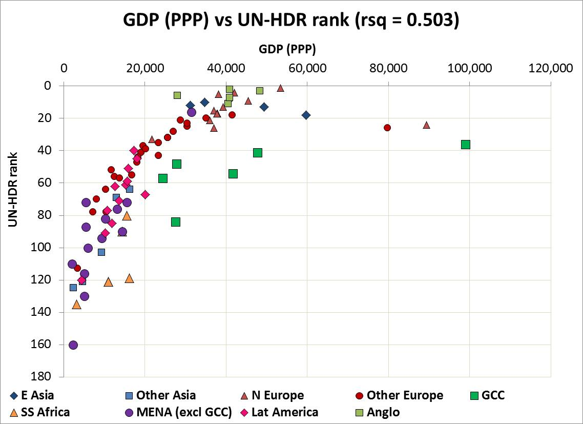 GDP v HDR rank