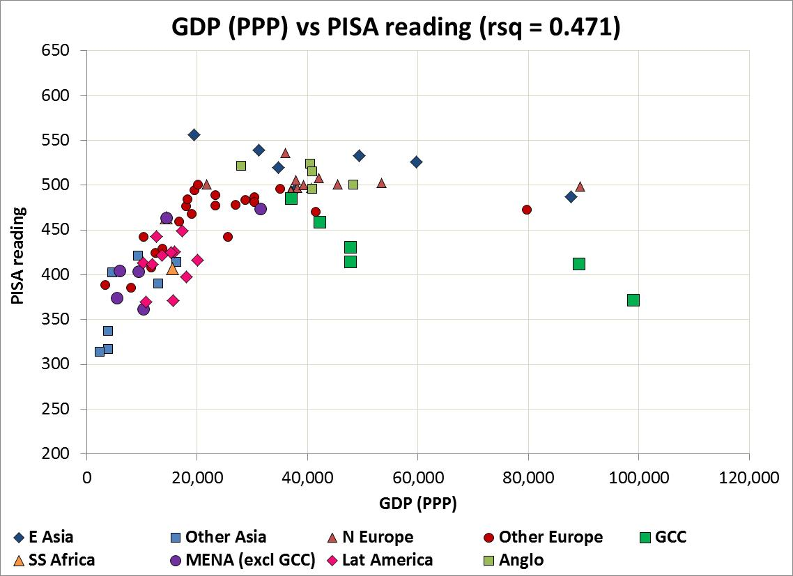 GDP v PISA reading