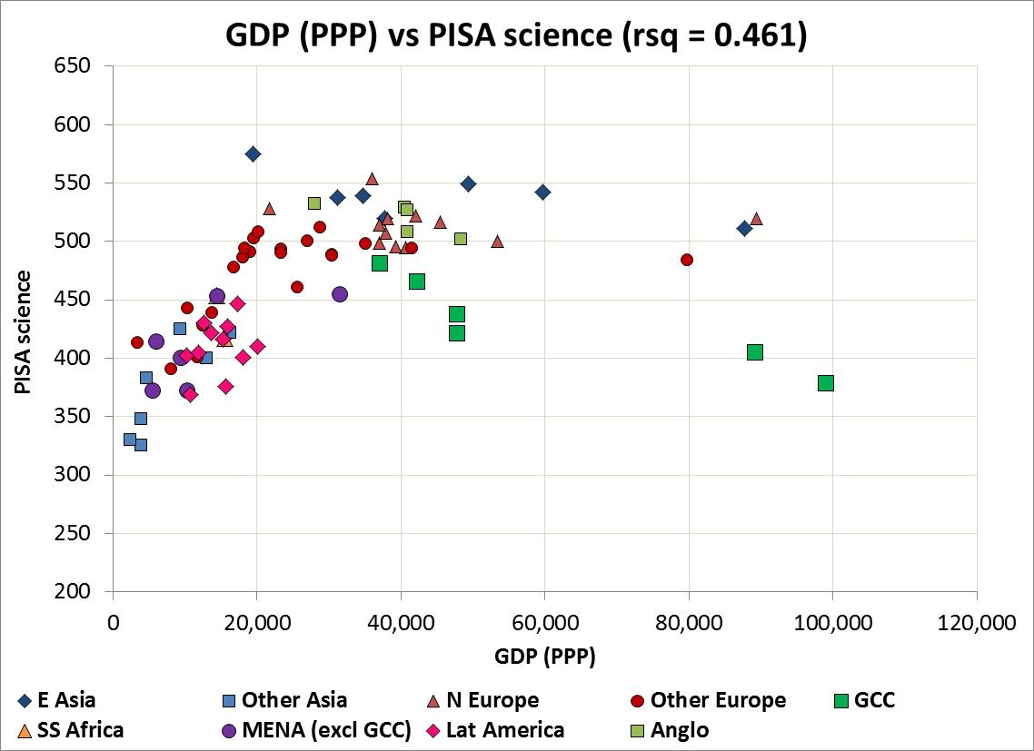 GDP v PISA science