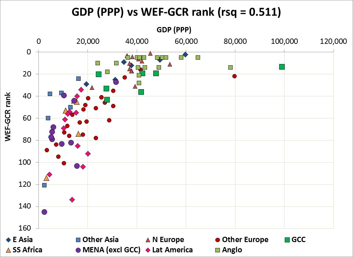 GDP v WEF rank